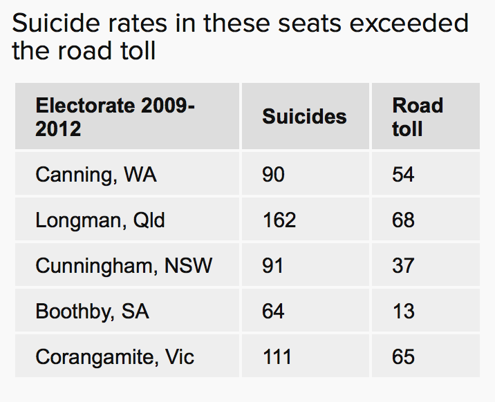 The alarming suicide rate in Australia
